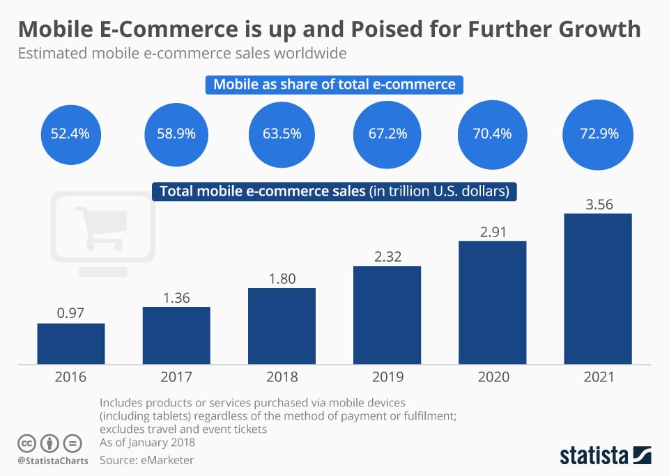 However, Internet Retailing report showed only one of ten retailers offers an ecommerce mobile app features for its clients.