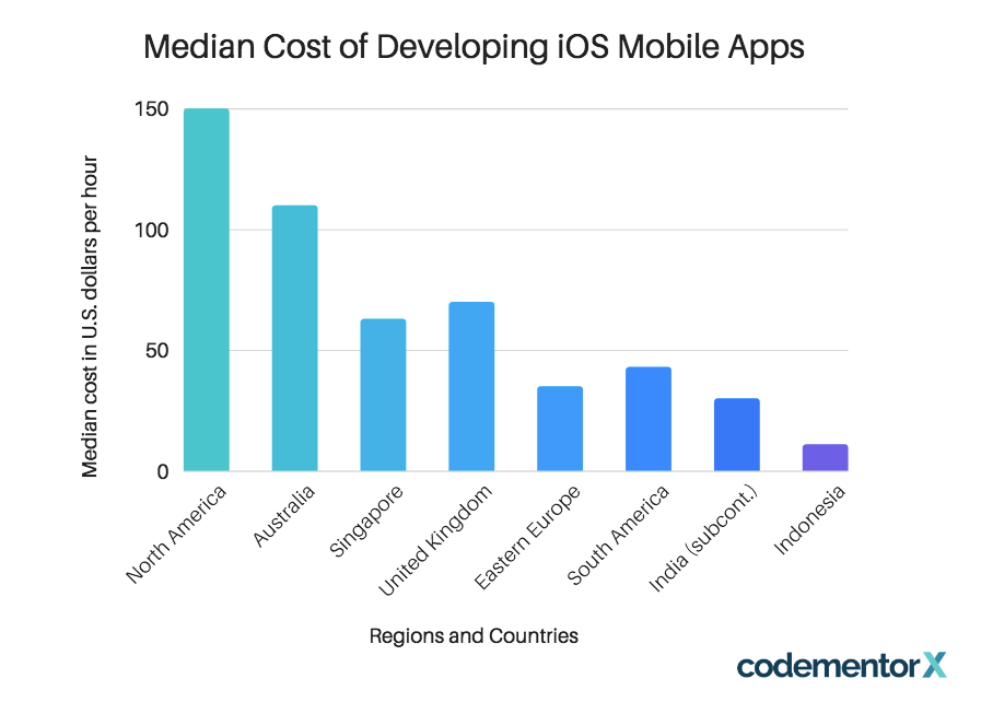 iOS users typically have higher education levels, higher income, more engagement. Consider it when creating ecommerce mobile app features list