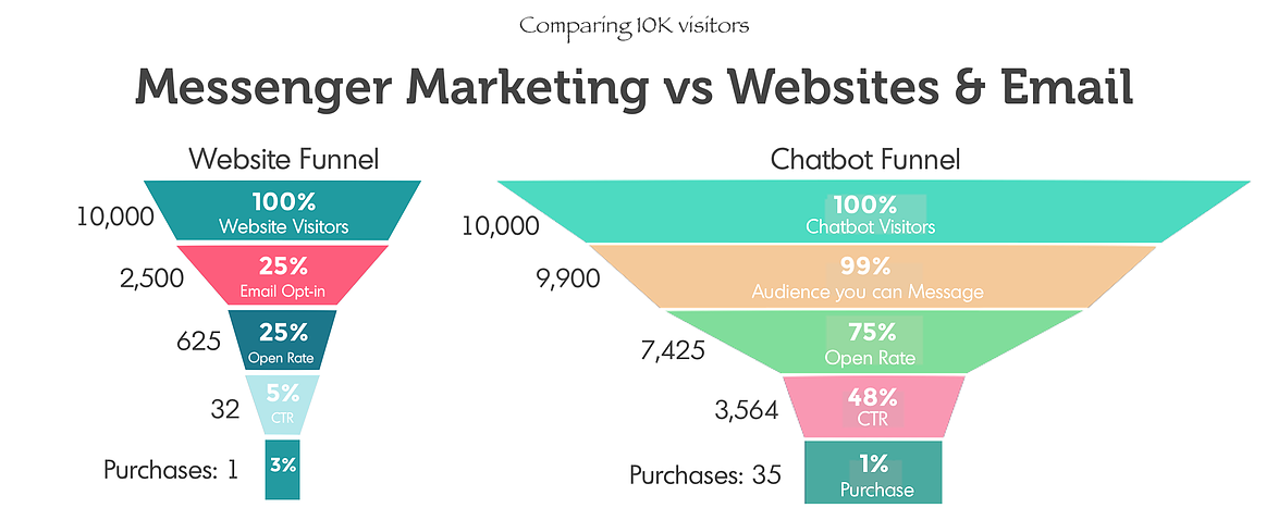 Furthermore, the average open rate for private messages is 98%.  - role of chatbots in ecommerce
