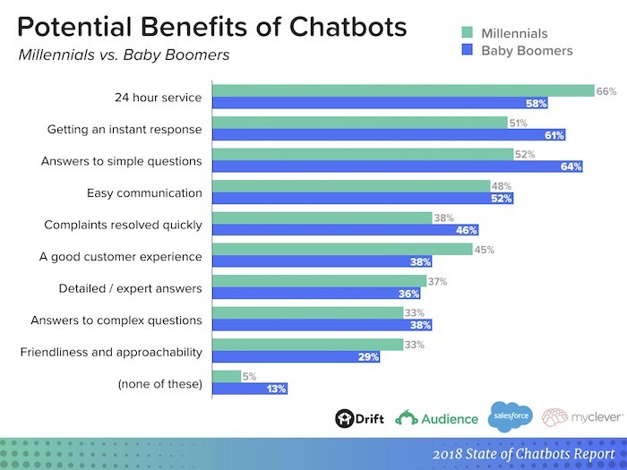 chatbot software for ecommerce - Social networks are a prospective channel for gaining new customers for your online store. For instance, 30% of online shoppers prefer making purchases from social networks, such as Facebook, Twitter, and Instagram.