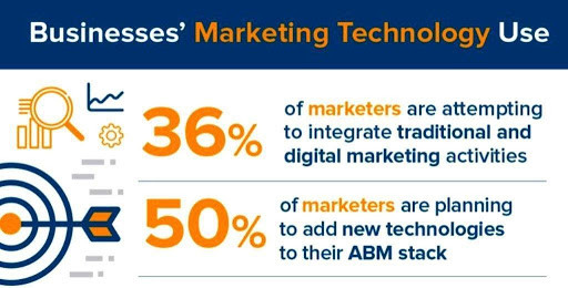 Businesses' Marketing Technology Use