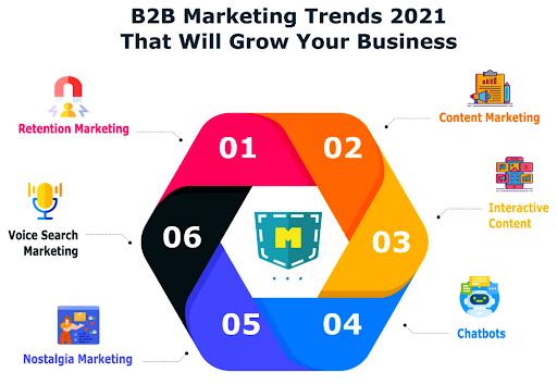 B2B Маркетинговые тренды