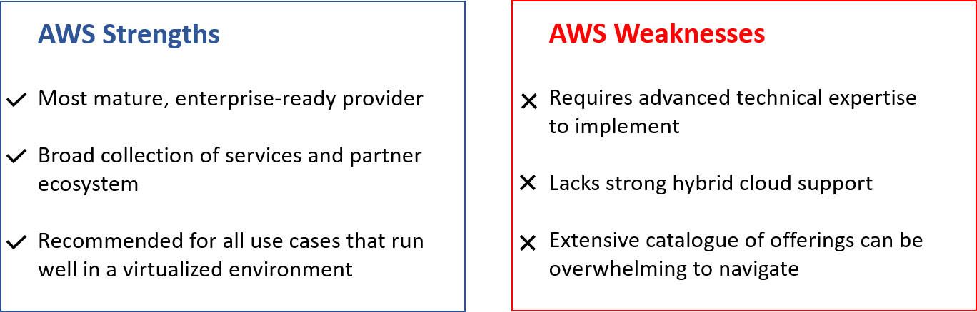 AWS плюсы и минусы