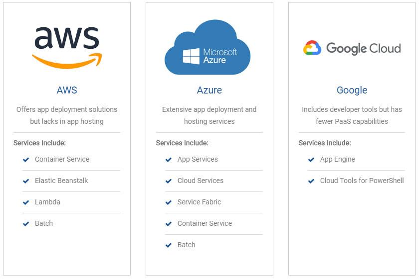 AWS vs Azure vs Google Cloud Feature Comparison