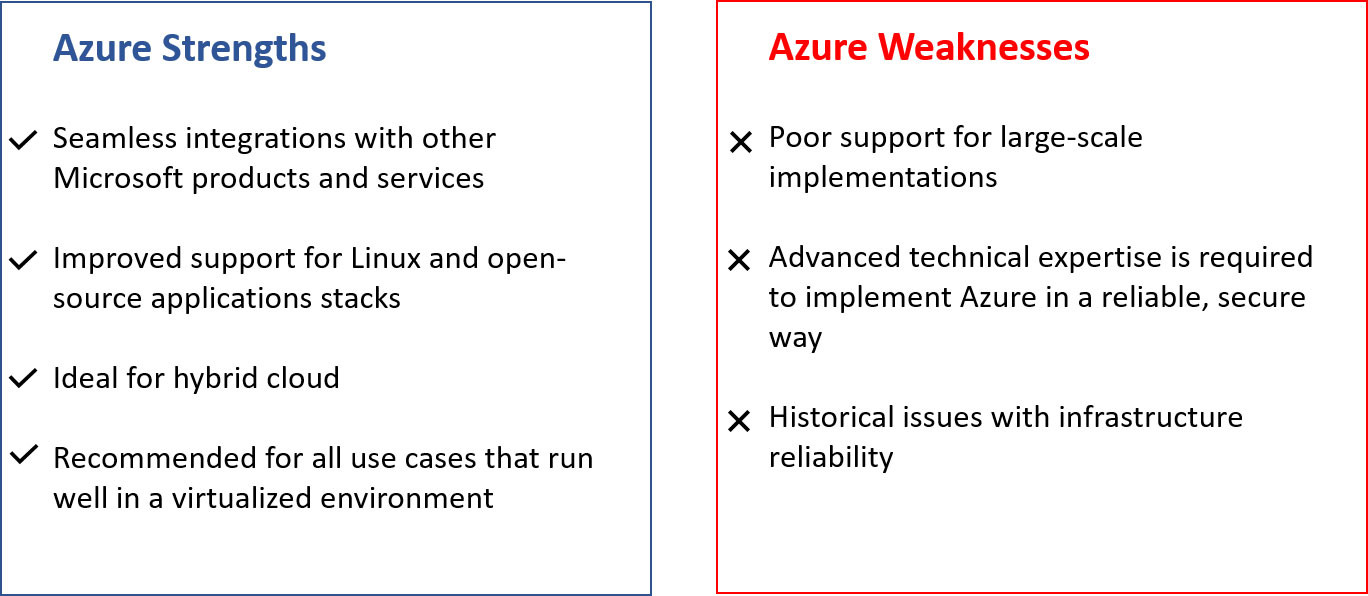 Azure Pros and Cons