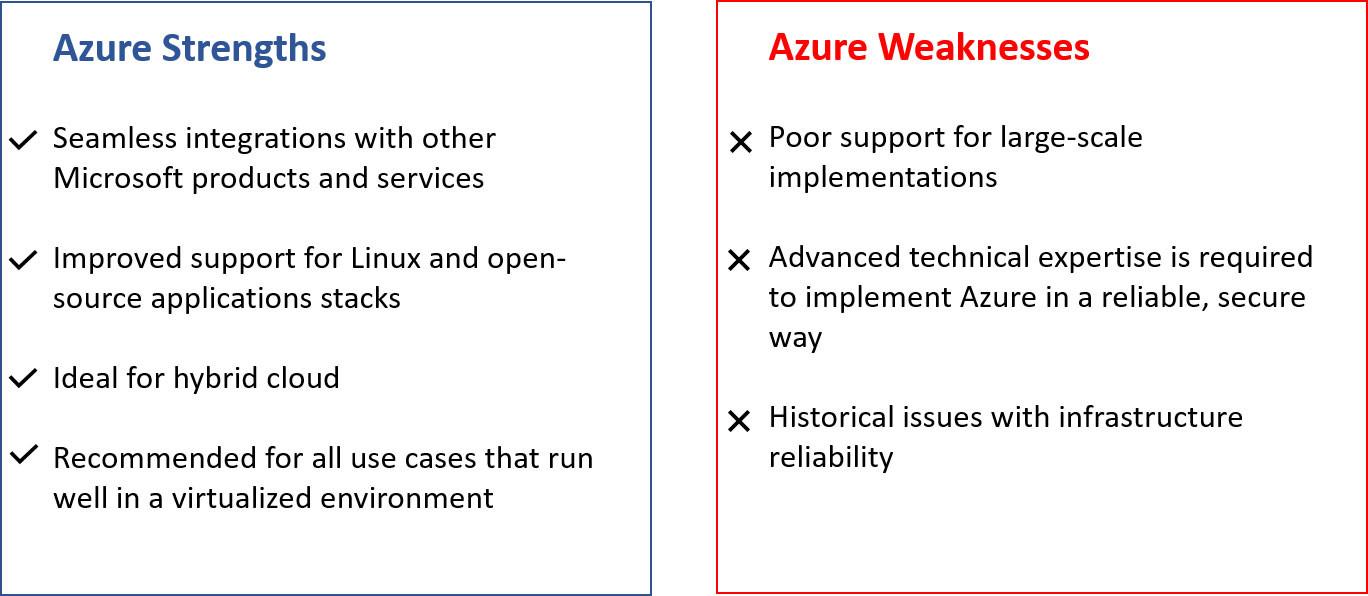 Azure плюсы и минусы