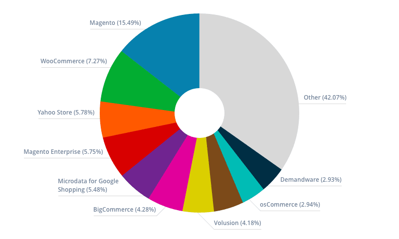 Magento is one of the most popular ecommerce platforms in the world