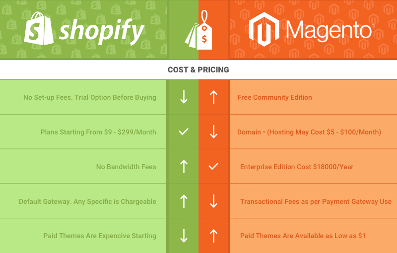 Comparing Magento vs Shopify Prices