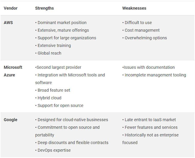 Comparison table AWS, Azure, Google Cloud Platform