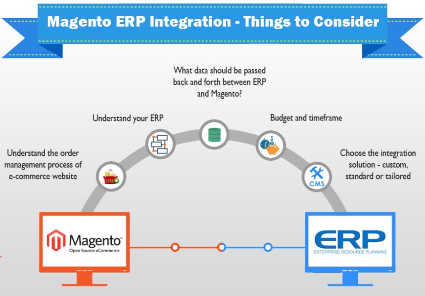 Интеграция BlueCherry ERP с Magento