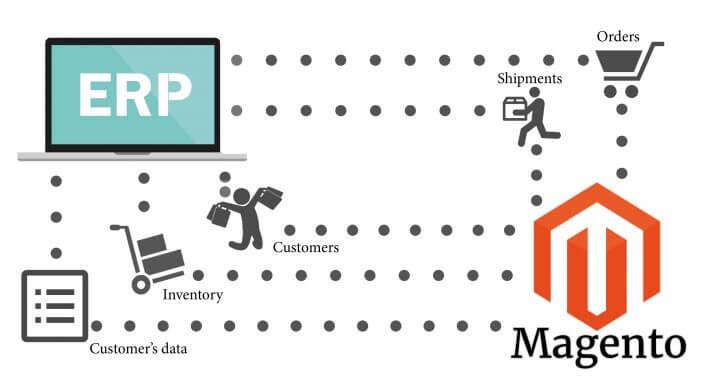 Как синхронизировать Magento с ERP