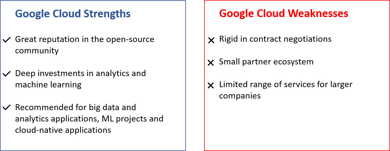 Google Cloud Pros and Cons
