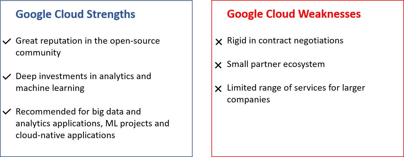 Google Cloud платформа плюсы и минусы