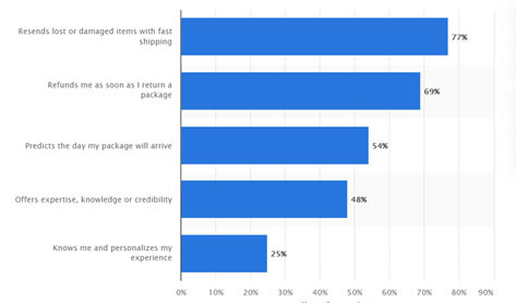 Develop Customer Loyalty factors