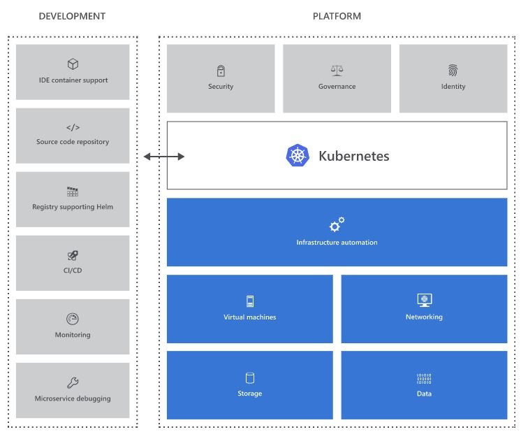 Kubernetes Deployment Best Practices
