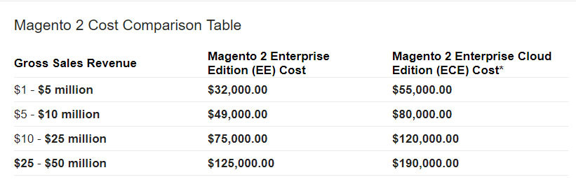 The license fee on Magento 2 Enterprise Edition depends on the online shop revenue and additional cost for magento development company