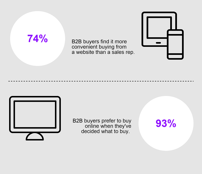 B2B and B2C shoppers use their mobile devices more often than desktops