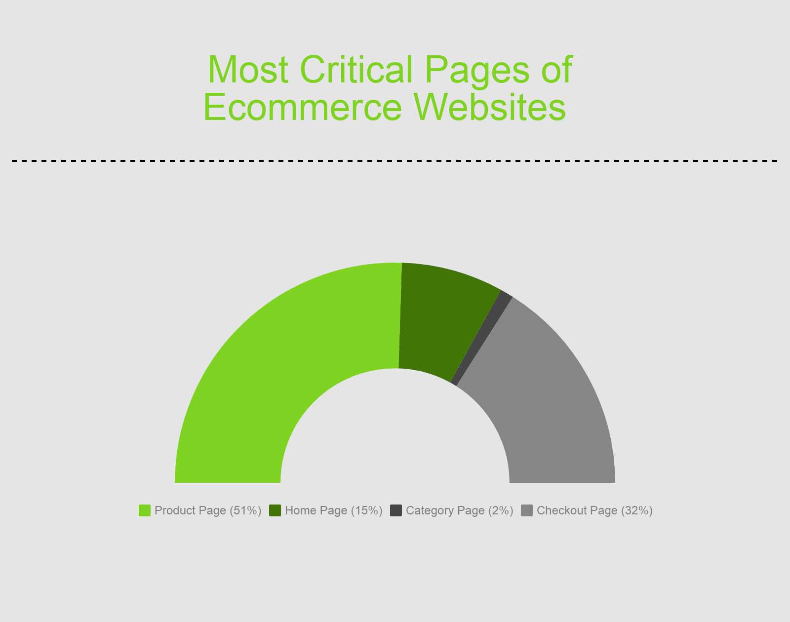 ten tips for designing an eCommerce homepage using current trends