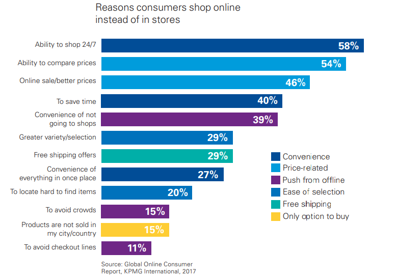 Reasons consumers shop online instead of in stores