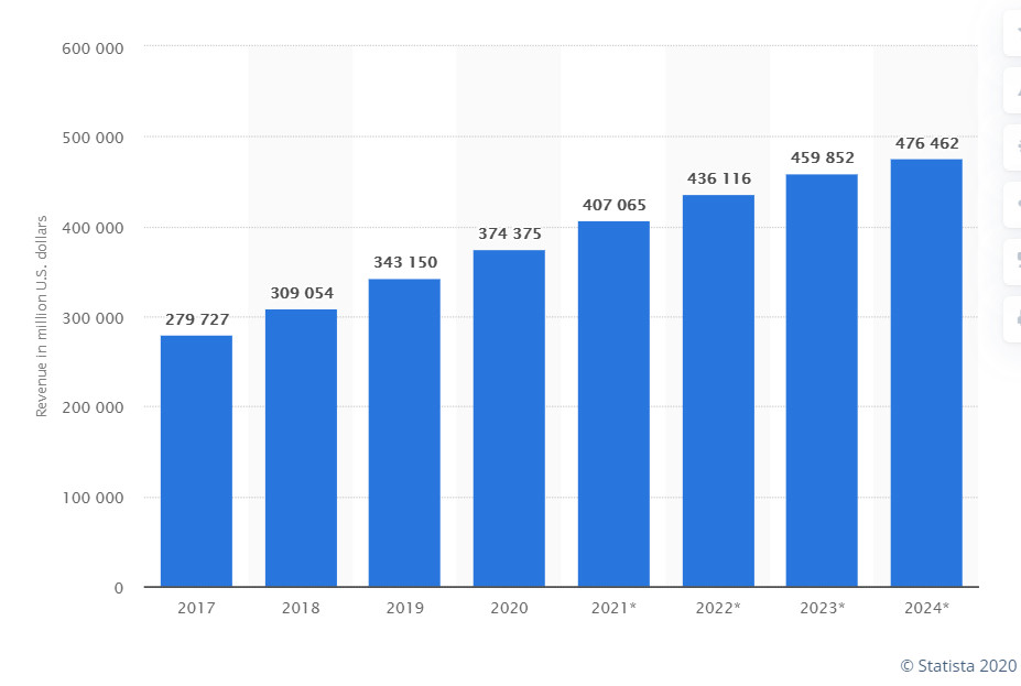 Statista report sales in e-commerce in 2024