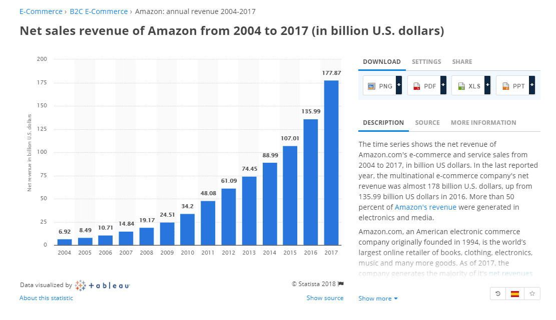 Amazon's annual income grows annually