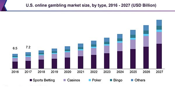 The gambling industry market