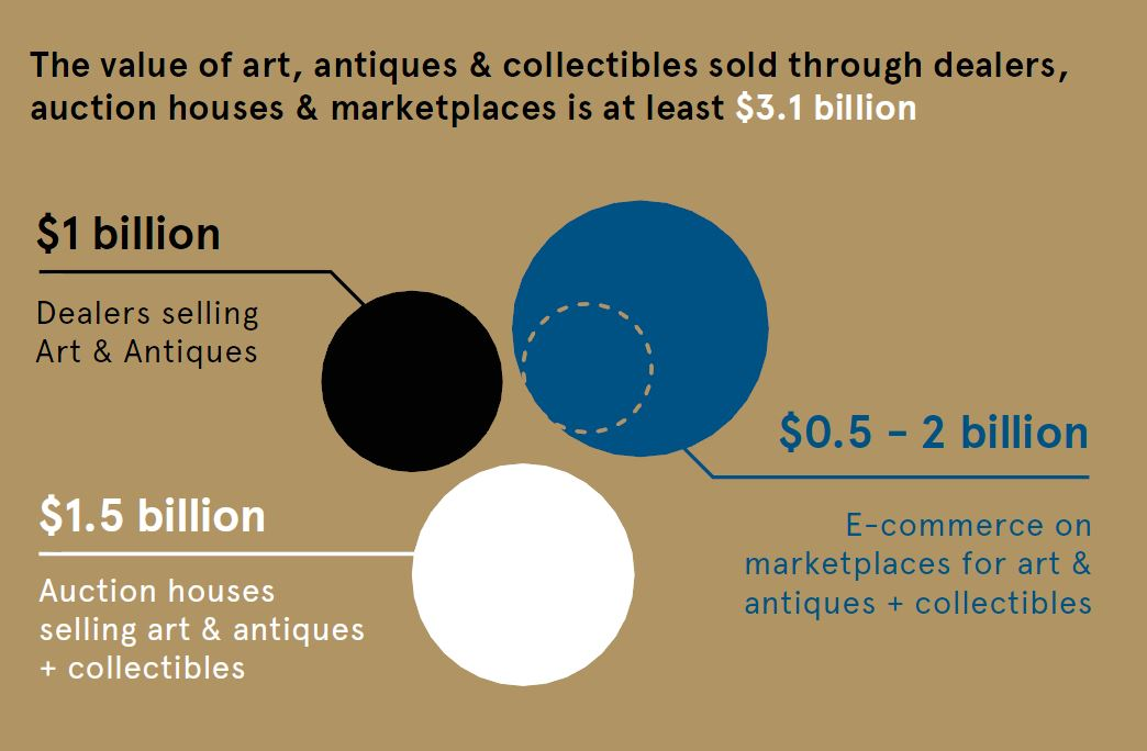 Types of Online Auctions