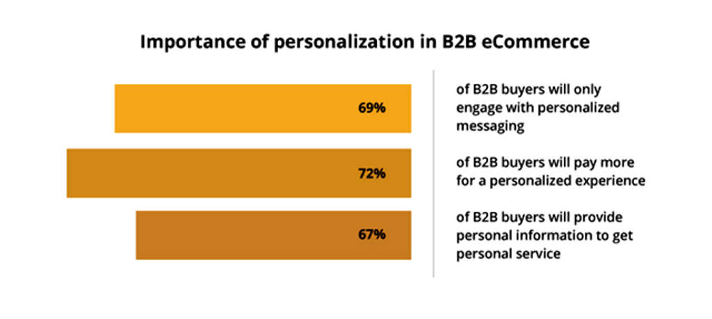 Increased personalization