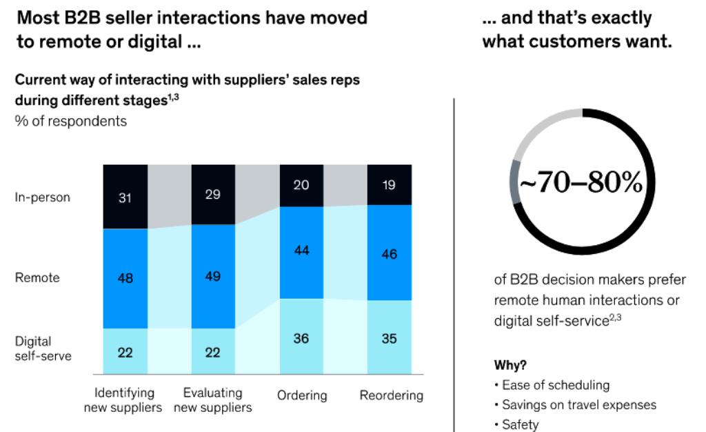 Focus on digital marketing