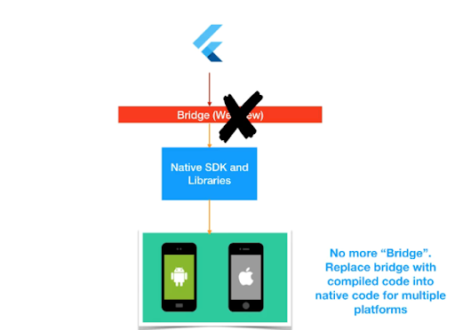 Flutter apps are faster because no bridge to communicate with the native device APIs or components is needed