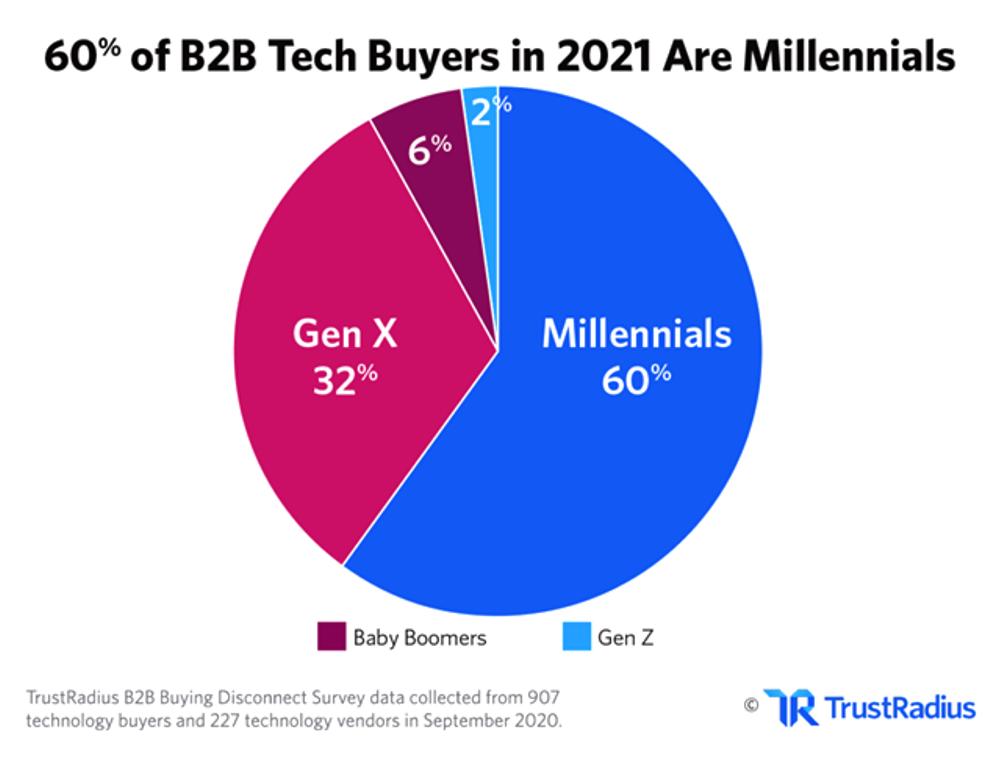 Changing demographics - millennials