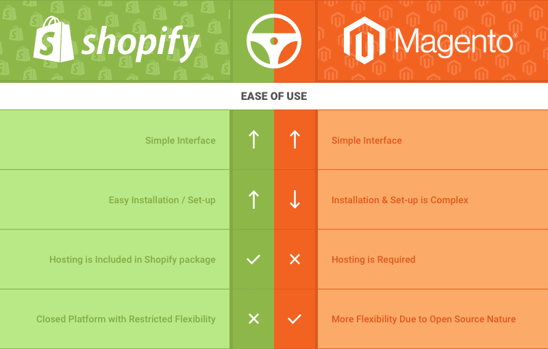 Magento and Shopify both offer powerful, flexible options for calculating shipping charges