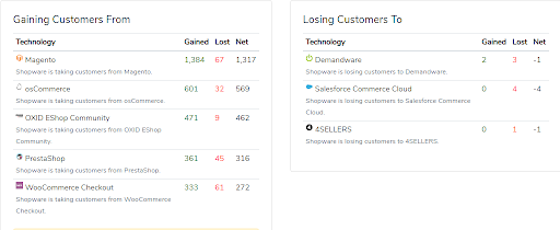 Which CMS Shopware gains customers from and loses them to