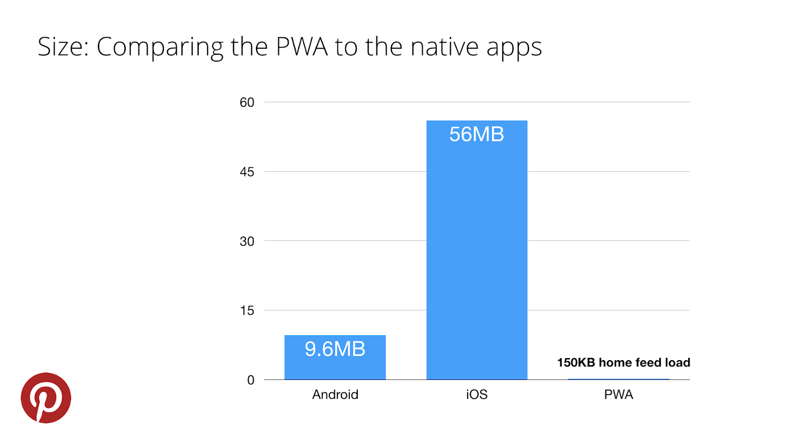 Progressive web apps consume much less space than the native ones.
