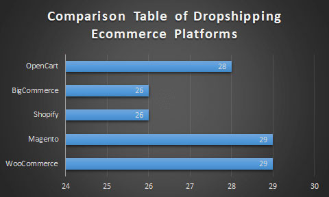 Текущая ситуация на рынке e-commerce платформ