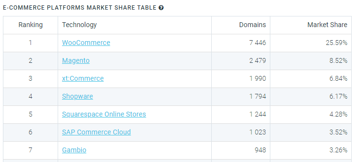 Top e-commerce platforms market share in Germany