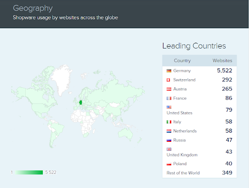Shopware usage by websites across the globe
