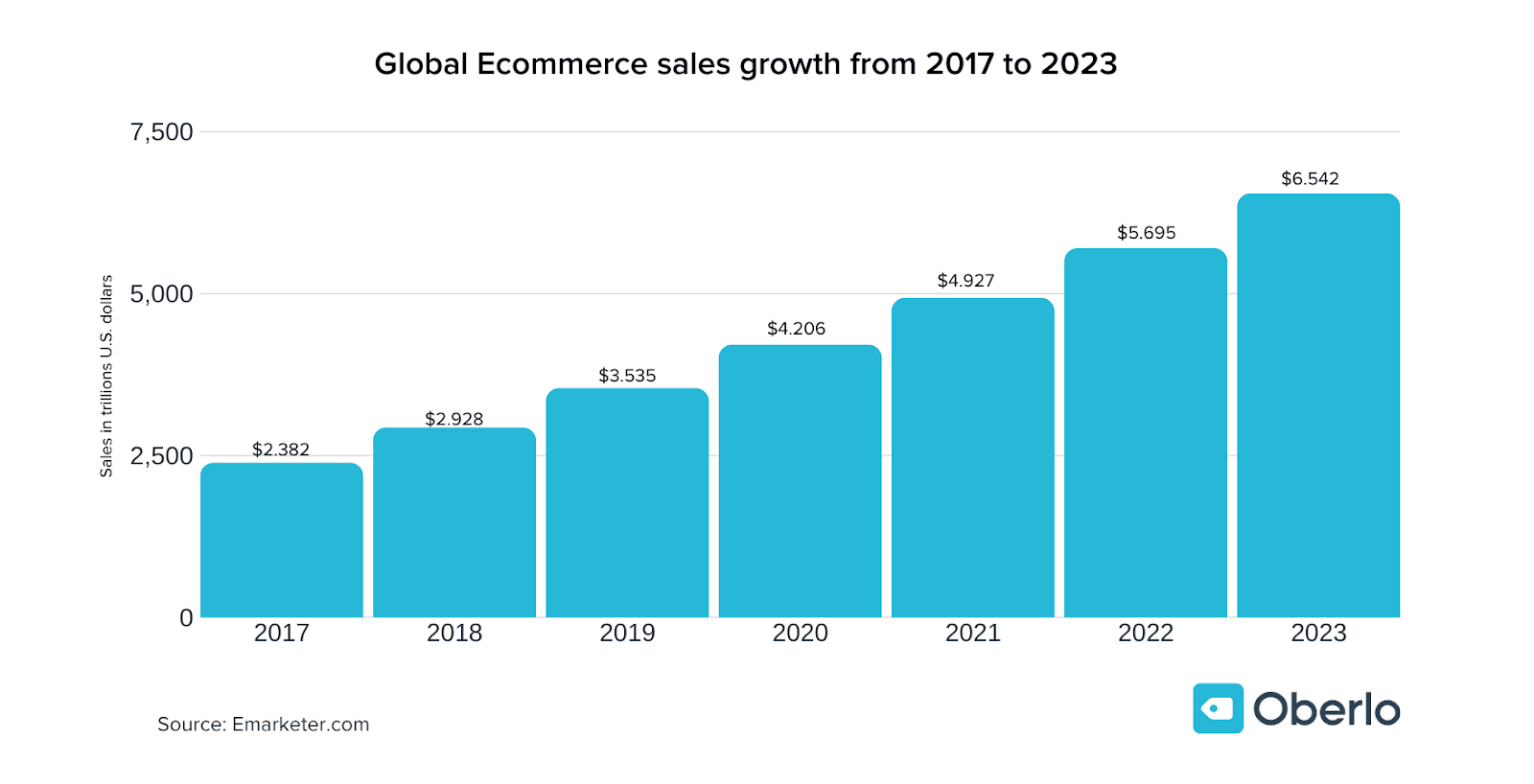 Annual retail e-commerce sales growth worldwide from 2017 to 2023