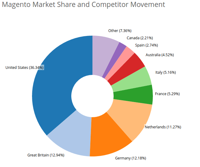 Magento Market Share by country