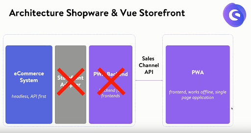 No middleware is used for interaction of Shopware and Vue Storefront