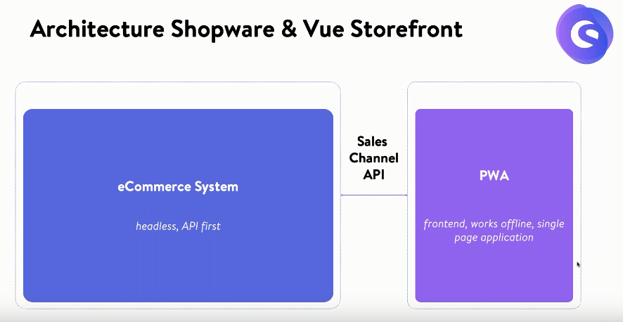 Shopware and Vue Storefront