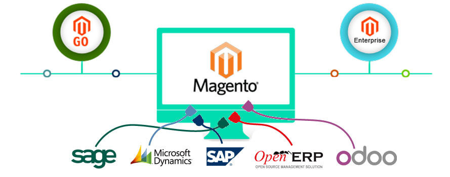 Что такое ERP Magento?