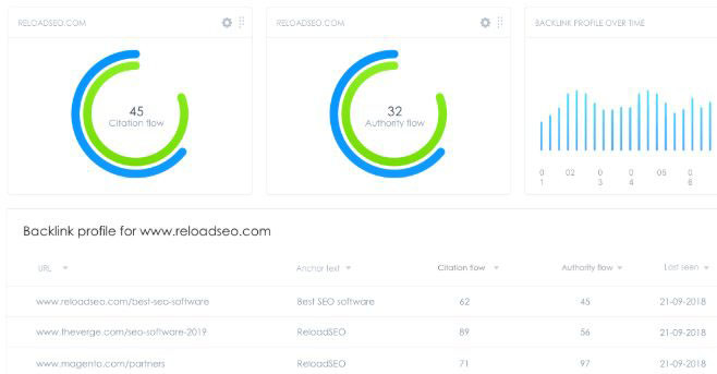 Reload evaluates your SEO using their score system and offers recommendations