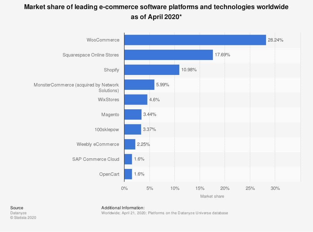 market-share-of-leading-e-commerce-software-platforms-and-technologies-worldwide