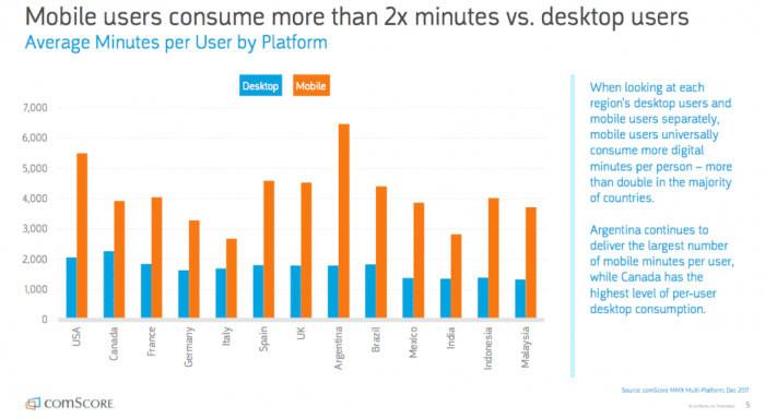 Mobile-vs-deskop-Average-minutes-per-platform