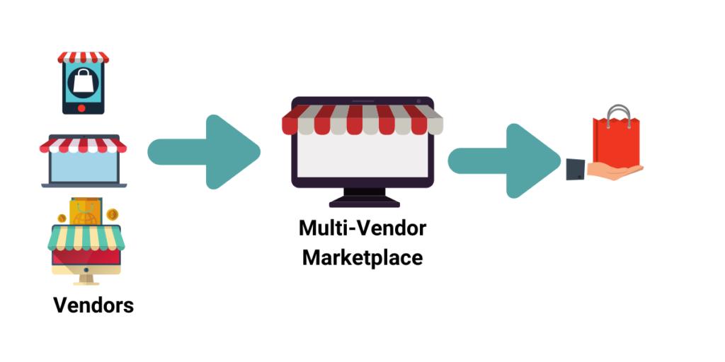 What Is Shopware Multi-Vendor?