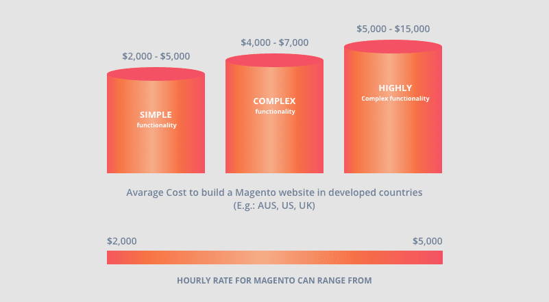 How Long Does it Take to Create an Ecommerce Website Using Magento