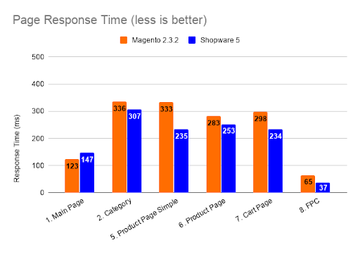 Shopware and Magento page response time for different web pages