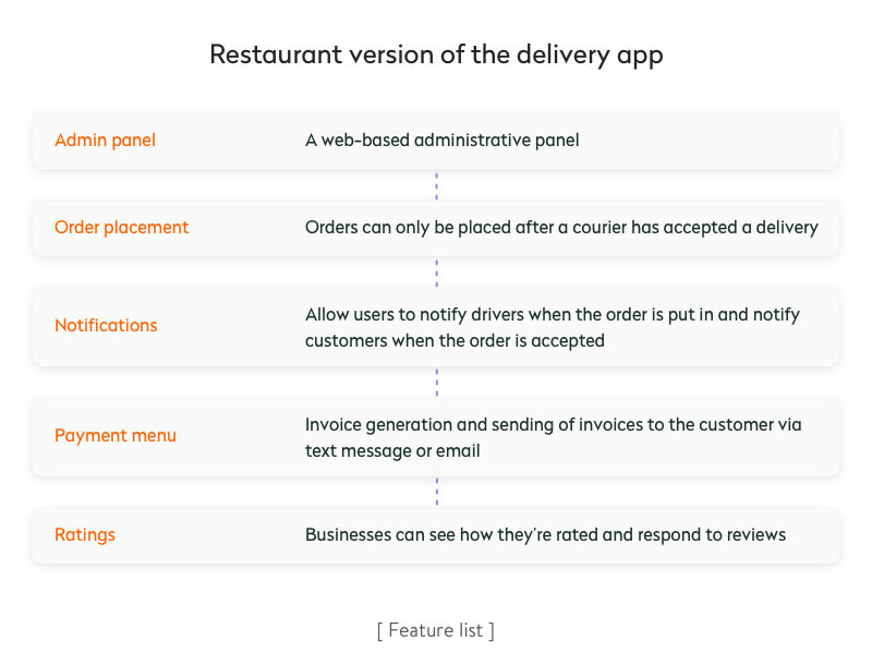 ресторанная версия приложения доставки