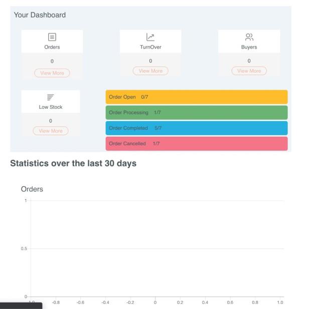 shopware dashboard statistics